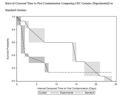 Effectiveness of antimicrobial curtains in infection control