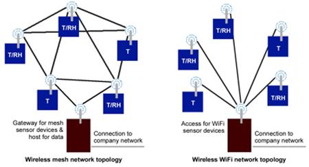 Block wifi signal - block radio signals