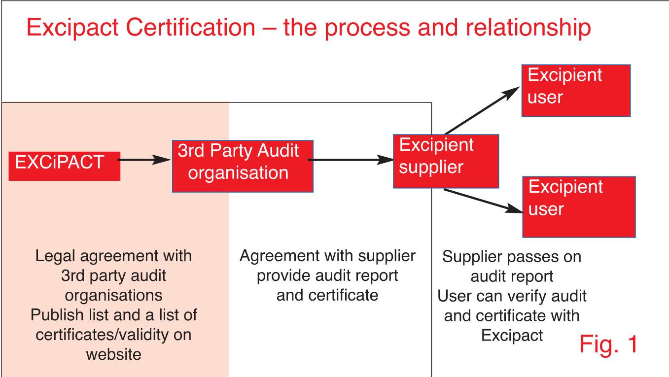 Excipient certification scheme takes off