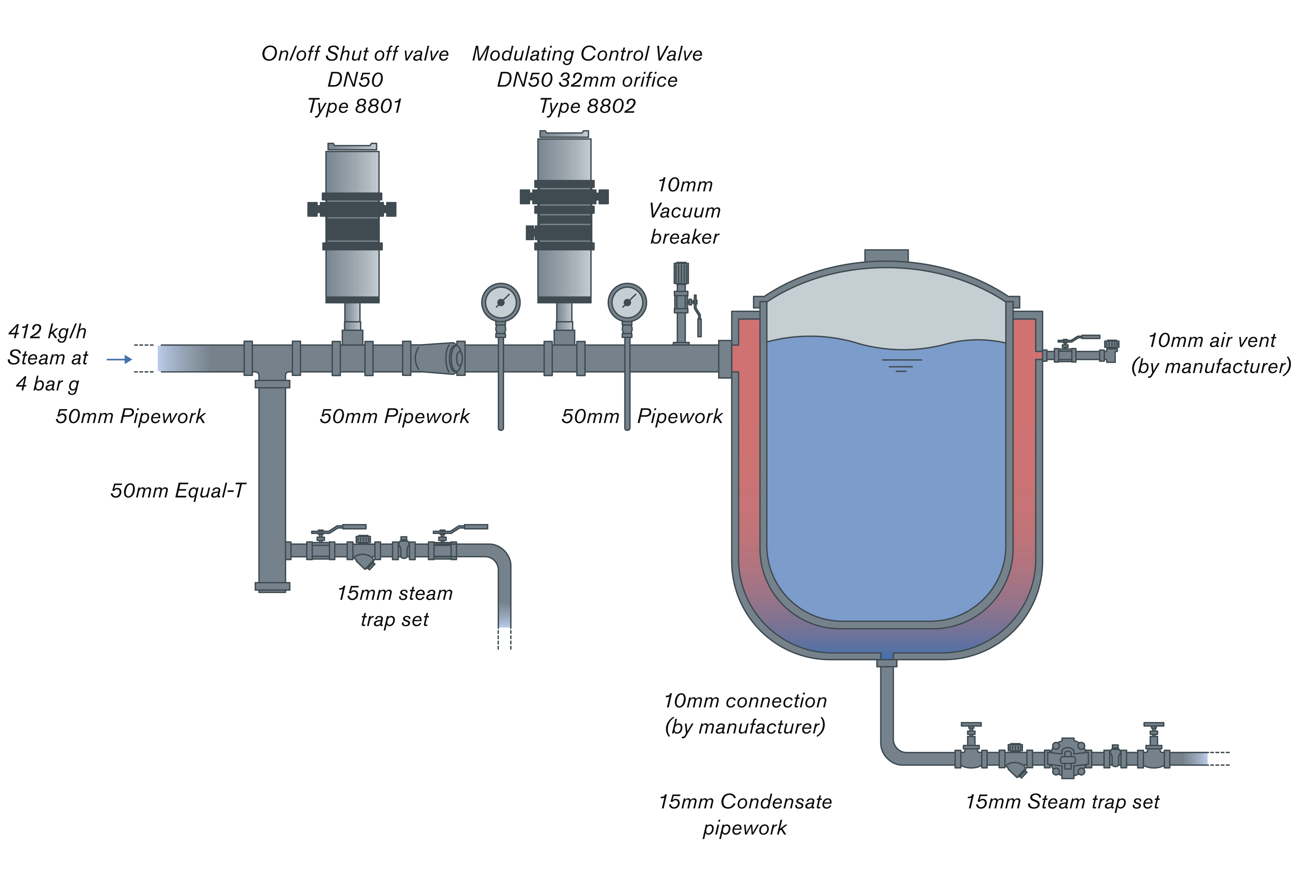 Correct sizing of pipework and valves for steam applications ensures ...