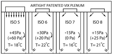 The Filters Are Under A Lower Pressure Drop And The Air Exchange Rate Can Be Dynamic The Abn Cleanroom Technology Vix Concept